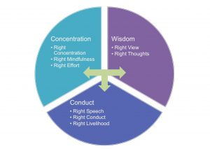 Mindfulness--Eightfold--Path
